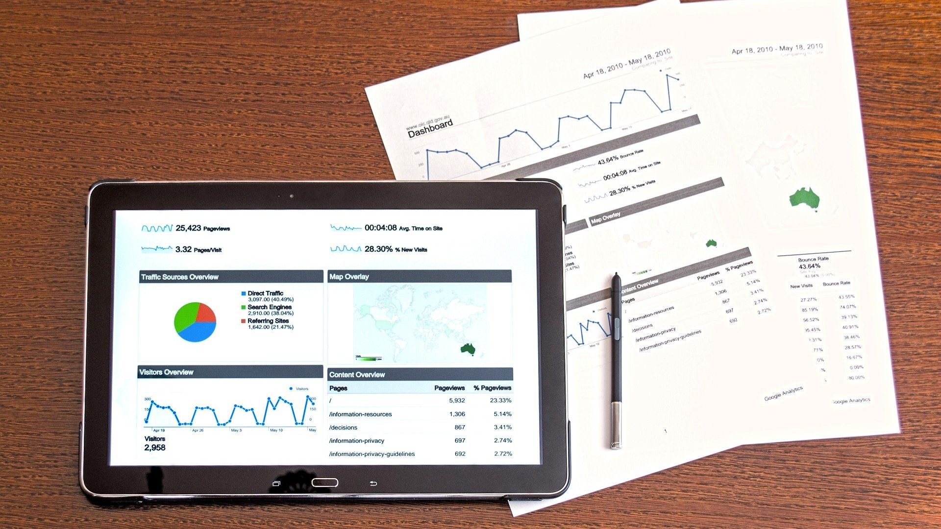 website meten met google analytics